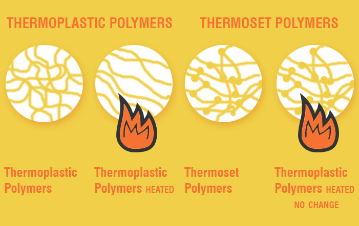 Thermoplastic vs. Thermoset: What's the difference?