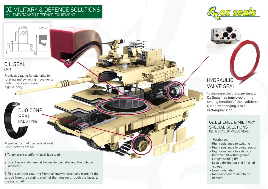 Oz Military & Defence Solutions